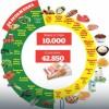 Imamo li para da se zdravo hranimo? Bombarduju nas savetima o zdravom životu.